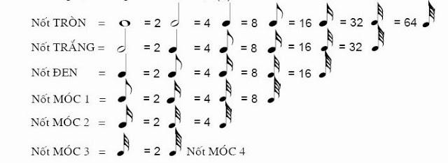 7 âm hình dấu trường độ trong âm nhạc