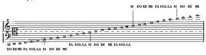 Cánh nhớ nốt nhạc trên khuôn nhạc