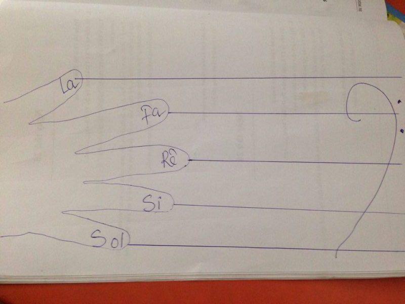 Cách ghi nhớ nốt nhạc ở khóa Fa - Trung Tâm Âm Nhạc Uponia