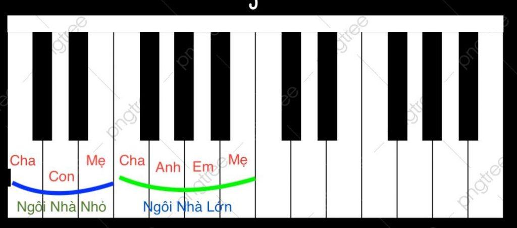 Cách nhận diện nốt nhạc trên phím đàn